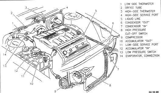 96 cadillac engine diagram enthusiast wiring diagrams u2022 rh rasalibre co 1997 Cadillac DeVille Engine Diagram 1997 Cadillac DeVille Engine Diagram