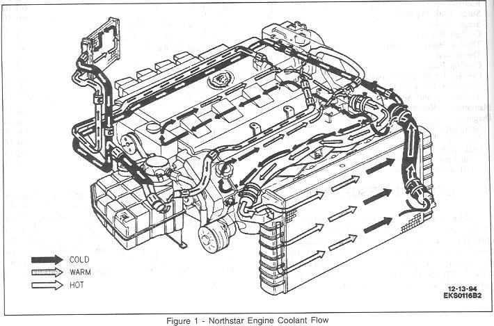 North star engine diagram coolant on cadillac northstar engine cooling diagram cadillac engine North Star Light North Star Engine Parts Diagram