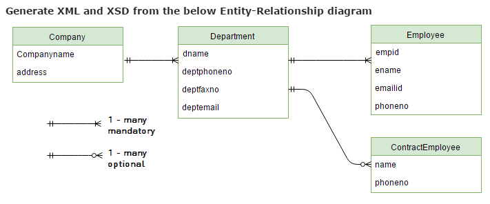 Generating Xml And Xsd From Entity Relationship Diagram Xml W3schools Forum