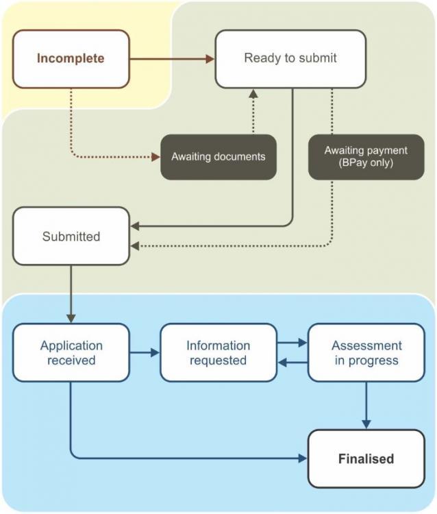 Flow Diagram for Visa Application Status changes