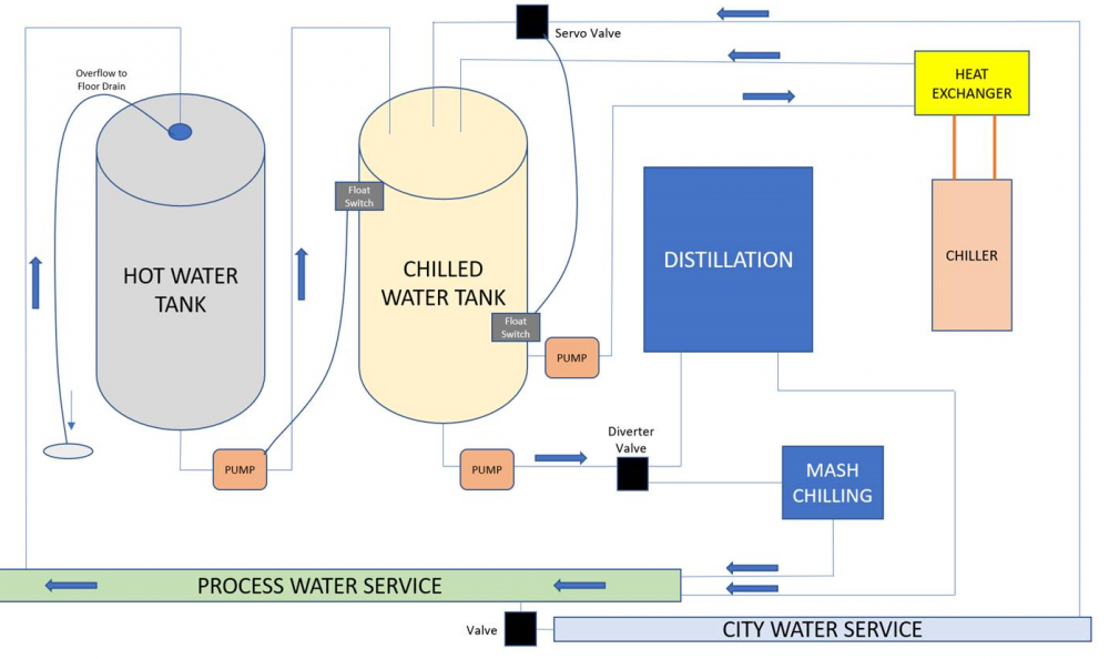 Chilled Water Process.png