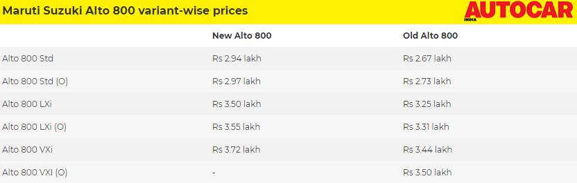 Alto 800 facelift prices.PNG