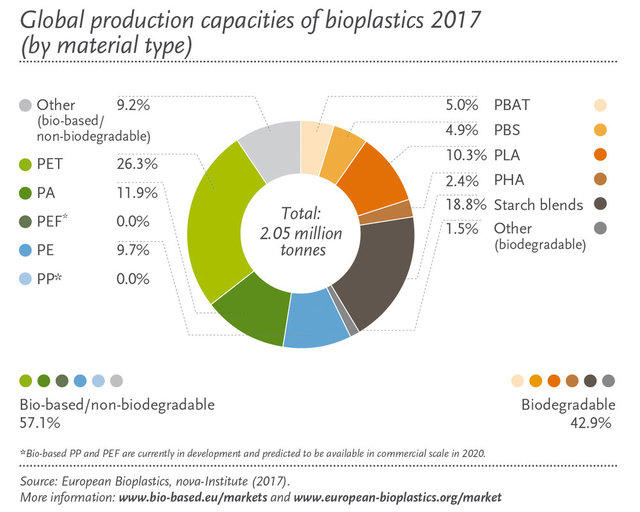 Global_production_capacity_2017_by_material_en.thumb.jpg.f7aa8b4a740495715396aeb04c7f17a2.jpg