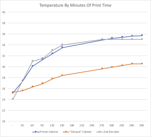 Printer_Cabinet_Temp_Curve_2x50mm_Fans.png