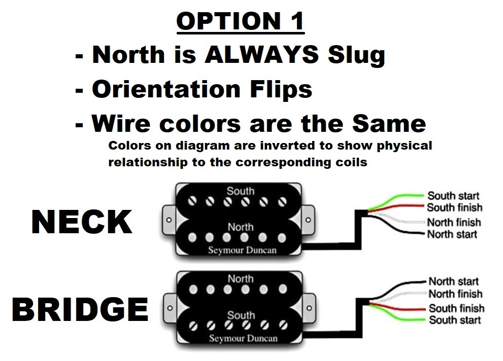 Humbucker Wiring and Pickup Orientation? - Neck/Bridge - North/South -  Slug/Screw - Wire Colors - Electric Guitars - Harmony Central  Harmony Central