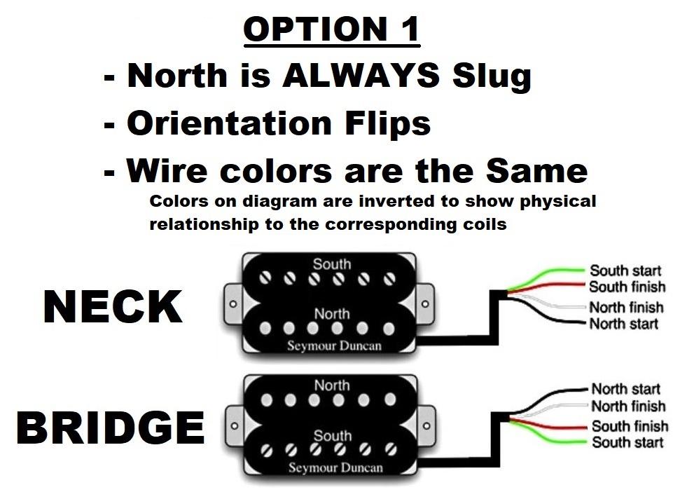 [SCHEMATICS_4ER]  Humbucker Wiring and Pickup Orientation? - Neck/Bridge - North/South -  Slug/Screw - Wire Colors - Electric Guitars - Harmony Central | Bridge Humbucker Wiring Diagram |  | Harmony Central