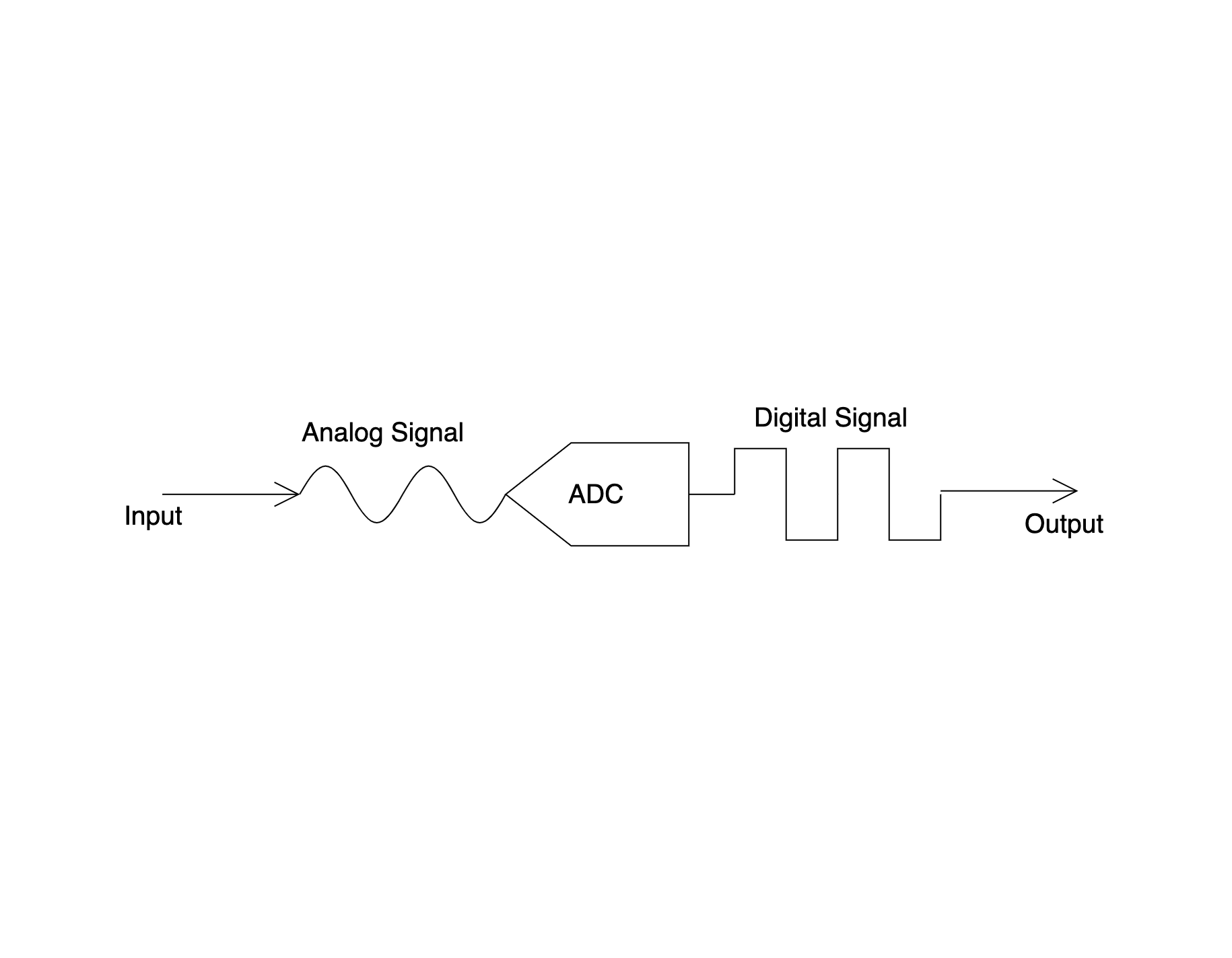 What every embedded programmer should know about ADC measurement